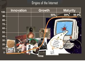 Sigmoid logistic curve and the evolution of the internet