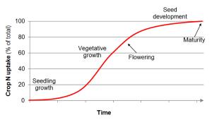 plant biomass sigmoidal curve