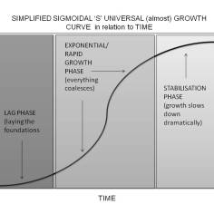 sigmoidal simplified growth curve