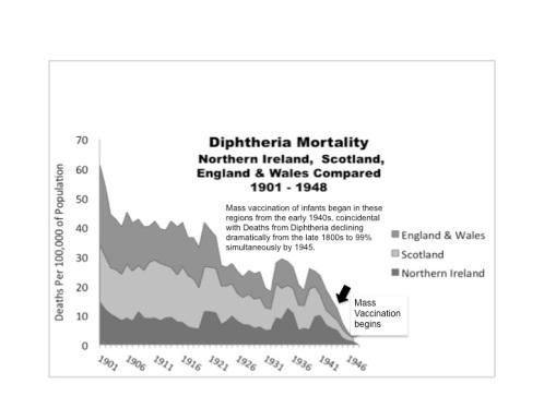 diphtheria ENG Wales, NI and Scotland