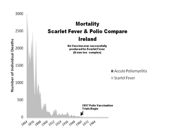 polio compared to scarlet fever