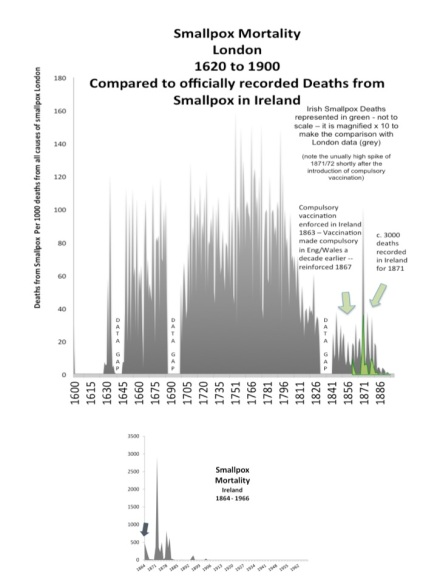 smallpox London and Ireland compared