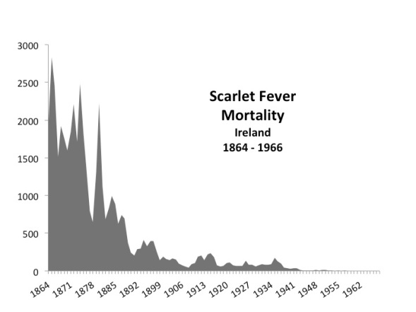 Scarlet Fever Deaths Ireland