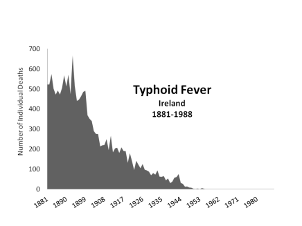 Typhoid Fever Mortality Ireland