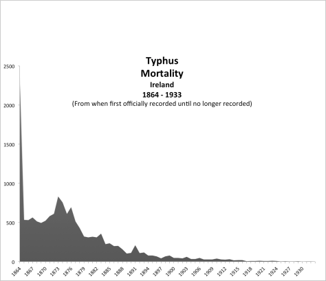 Typhus deaths Ireland