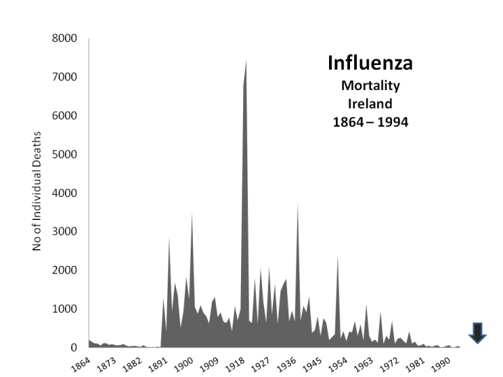 Flu Mortality Ireland