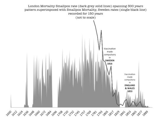 Smallpox Sweden and London compared