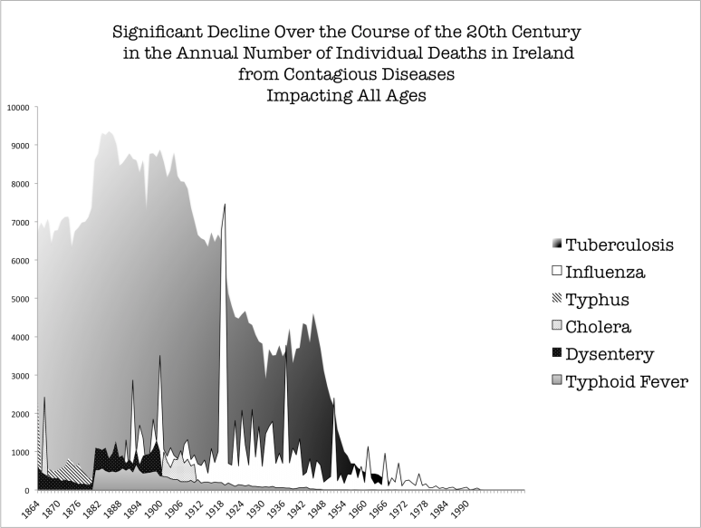 Typhus, Typhoid, TB, etc Ireland Mortality decline .png